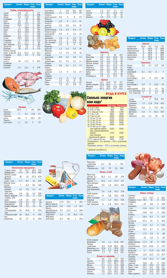 cf071b9d3007 таблица калорийности продуктов