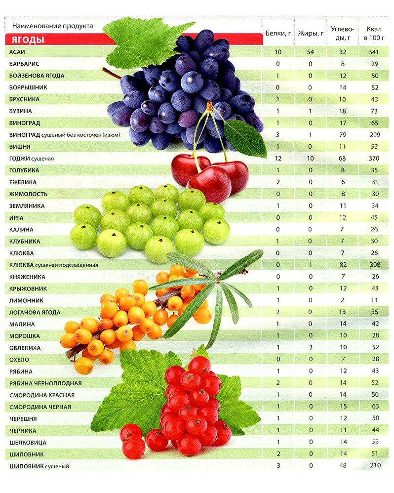 Питательная ценность продуктов