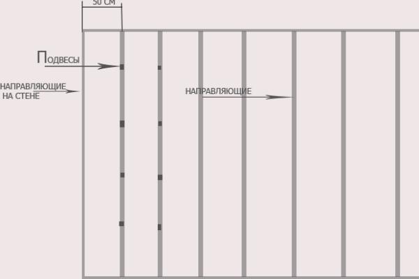 разметка профиля под гипсокартон