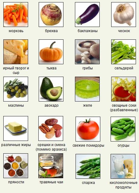 Продукты которые сжигают жиры диета