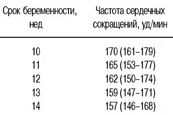 ЧСС плода по неделям - таблица