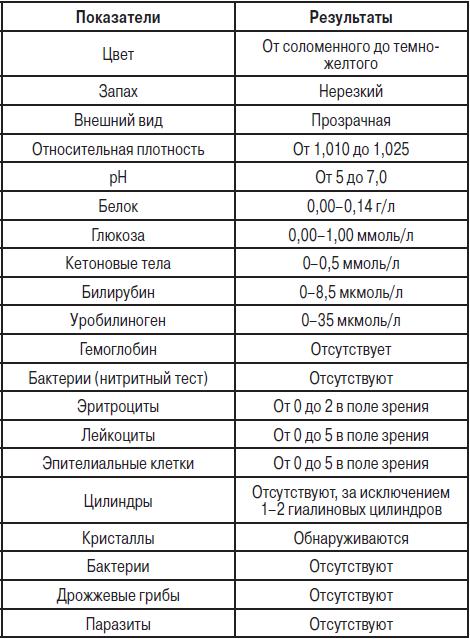 Какой в норме анализ мочи Справка от педиатра Кантемировская