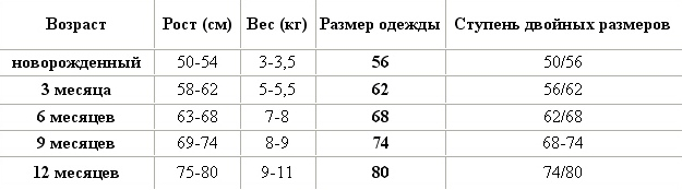 Размеры ребенка до года