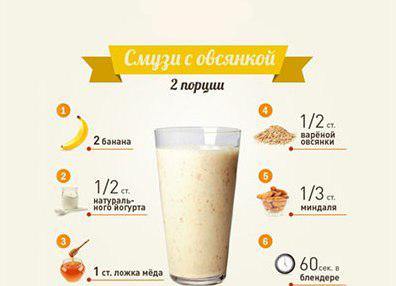рецепты смузи в блендере с фото