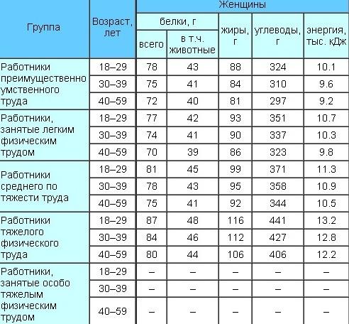 e01e484a7de5 суточная норма углеводов для женщин