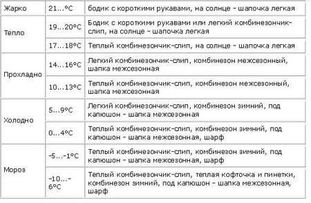 http://womanadvice.ru/sites/default/files/tablica_kak_odevat_rebenka.jpg