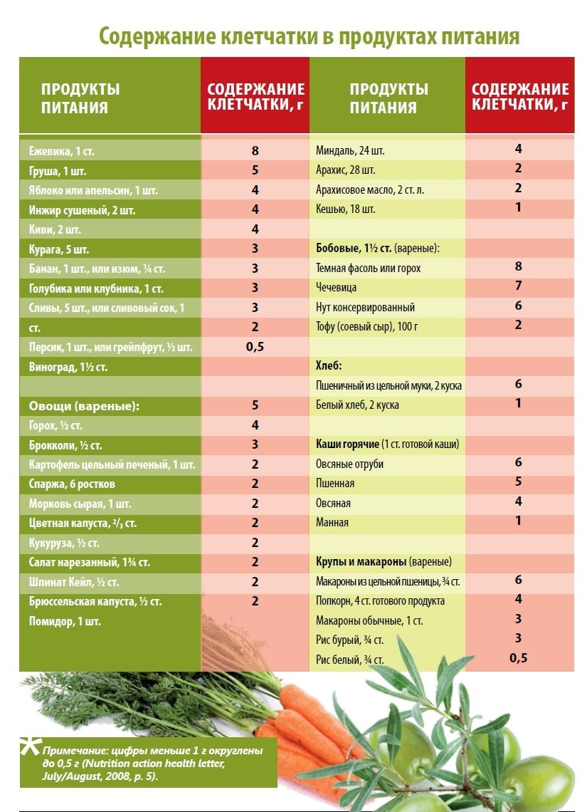 содержание таблица клетчатки продуктов