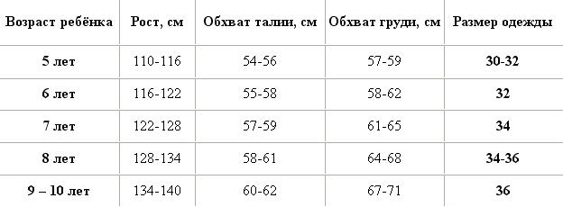 Таблица размеров для детей