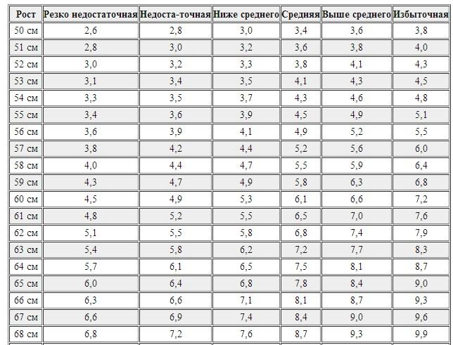 вес анорексия рост таблица
