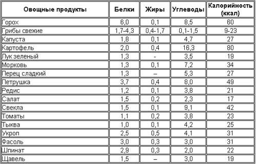 углеводная диета для похудения таблица